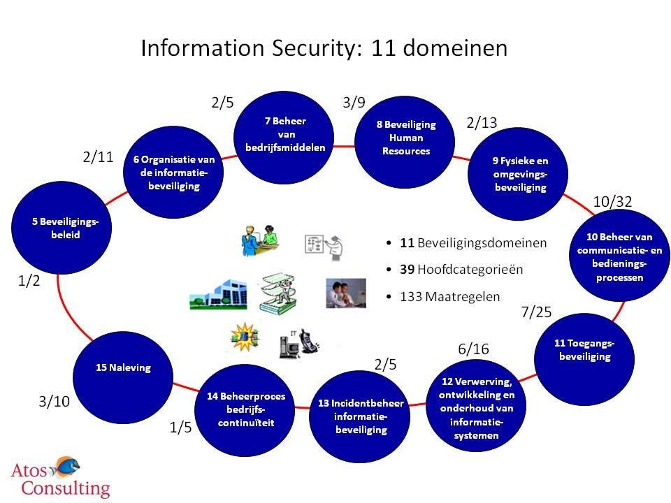 information security dissertations
